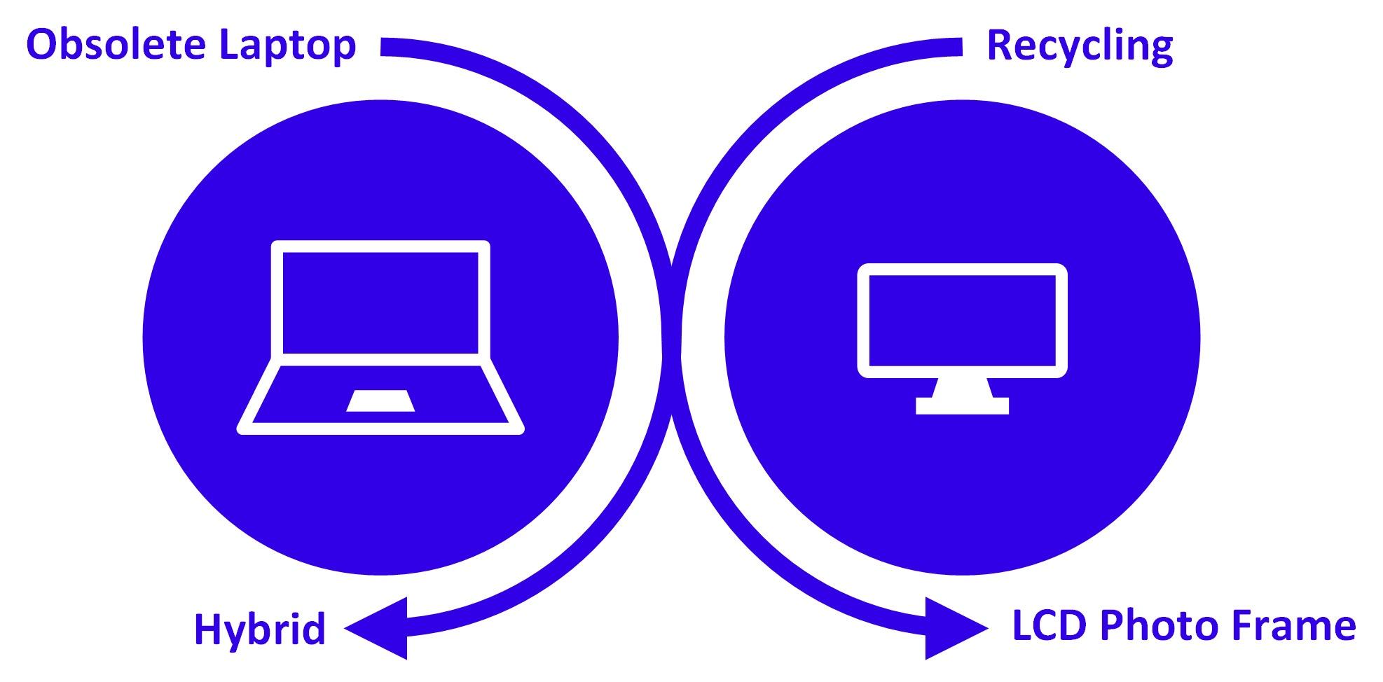 Hybrid Recycling Logo V2 - LCD Frame