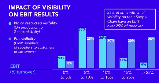 Survey-post-11-29_Decisive advantage of SC Visibility(2)